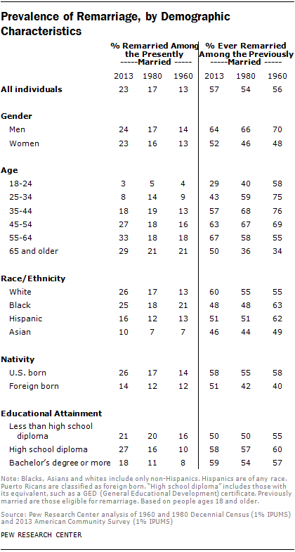 Prevalence of Remarriage, by Demographic Characteristics