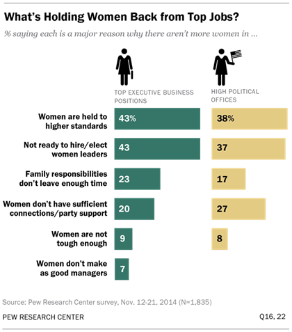 Women and leadership pew research center - Qualified family office professional ...