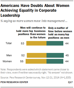 Americans Have Doubts About Women  Achieving Equality in Corporate Leadership