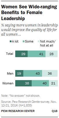 Women See Wide-ranging Benefits to Female Leadership