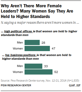 Why Aren't There More Female Leaders? Many Women Say They Are Held to Higher Standards