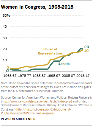 the roles and responsibilities of congress Other powers of congress in addition to making laws, congress has other responsibilities and powers.