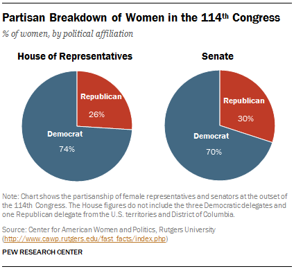 Partisan Breakdown of Women in the 114th Congress