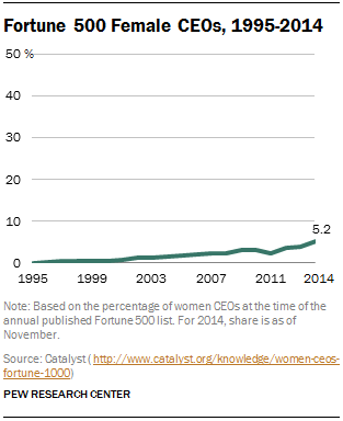 Fortune 500 Female CEOs, 1995-2014