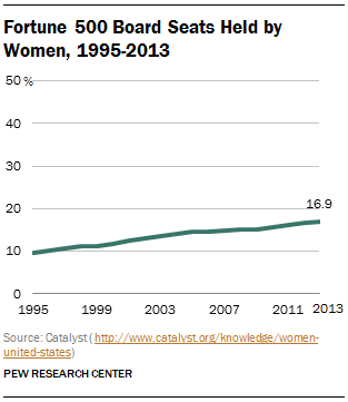 Fortune 500 Board Seats Held by Women, 1995-2013