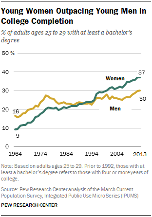 Young Women Outpacing Young Men in College Completion