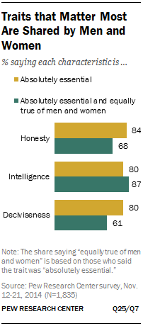 Traits that Matter Most Are Shared by Men and Women