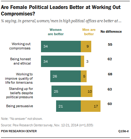 Are Female Political Leaders Better at Working Out Compromises?