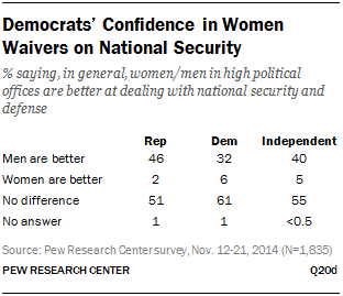 Democrats' Confidence in Women Waivers on National Security