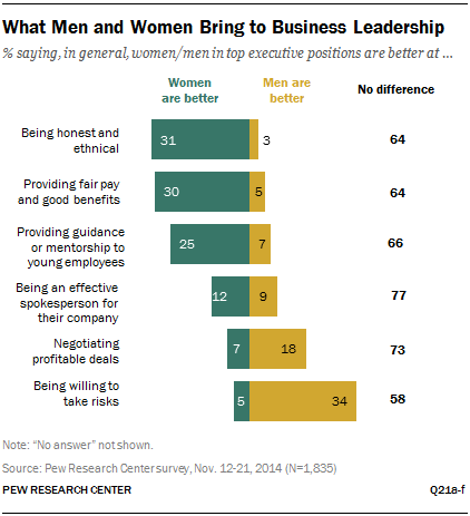 what men and women bring to business leadership pew research center what men and women bring to business leadership