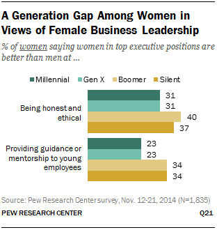 A Generation Gap Among Women in Views of Female Business Leadership