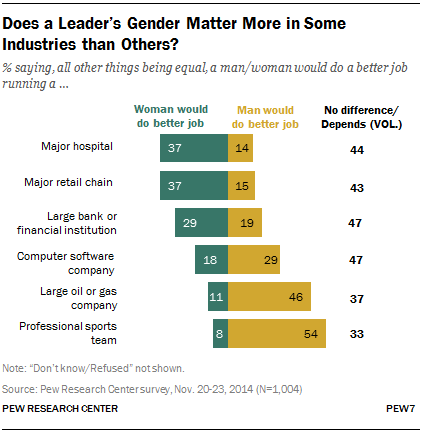 Does a Leader's Gender Matter More in Some Industries than Others?