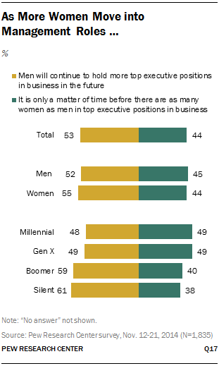 As More Women Move into Management Roles …
