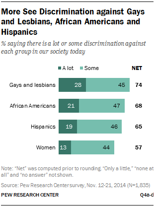 More See Discrimination against Gays and Lesbians, African Americans and Hispanics