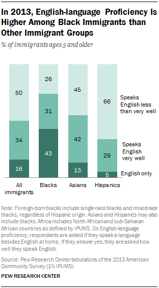 In 2013, English-language Proficiency Is Higher Among Black Immigrants than Other Immigrant Groups