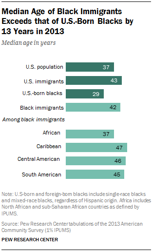 Median Age of Black Immigrants Exceeds that of U.S.-Born Blacks by  13 Years in 2013