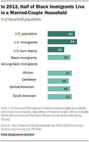 In 2013, Half of Black Immigrants Live in a Married-Couple Household