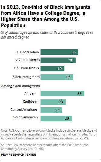 In 2013, One-third of Black Immigrants from Africa Have a Bachelor's Degree, a Higher Share than Among the U.S. Population