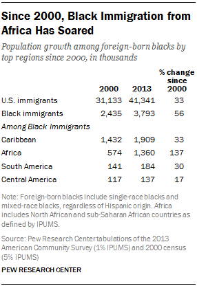 Since 2000, Black Immigration from Africa Has Soared