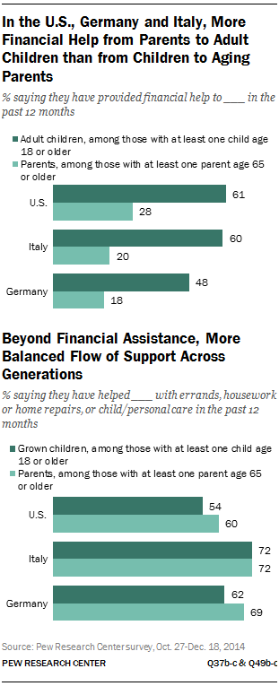 In the U.S., Germany and Italy, More Financial Help from Parents to Adult Children than from Children to Aging Parents