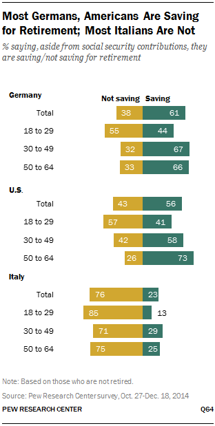 Most Germans, Americans Are Saving for Retirement; Most Italians Are Not