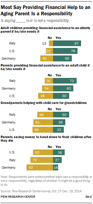 Most Say Providing Financial Help to an Aging Parent Is a Responsibility