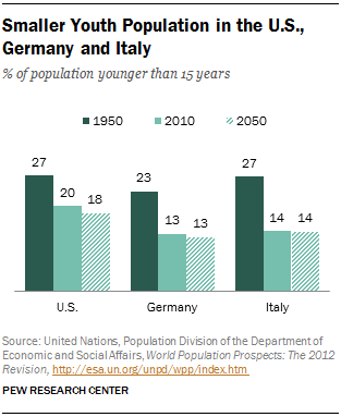 the social cultural and demographic trends in germany Germany may be europe's economic growth engine, but there's one thing that the country is failing to produce in big numbers: germans new population projections by.