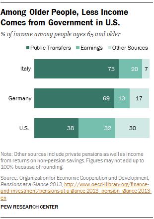 Among Older People, Less Income Comes from Government in U.S.