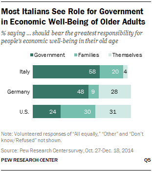 Most Italians See Role for Government in Economic Well-Being of Older Adults