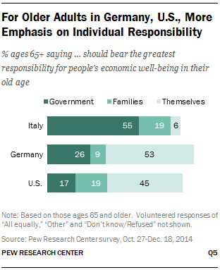 For Older Adults in Germany, U.S., More Emphasis on Individual Responsibility