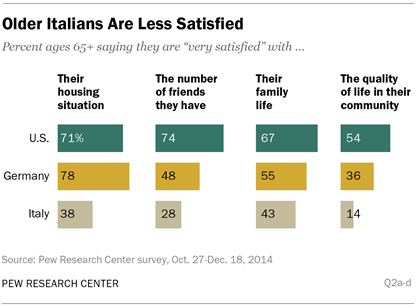 Older Italians Are Less Satisfied