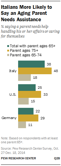 Italians More Likely to Say an Aging Parent Needs Assistance