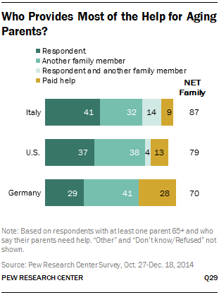 Who Provides Most of the Help for Aging Parents?