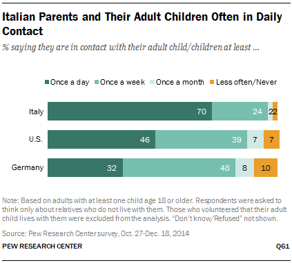 Italian Parents and Their Adult Children Often in Daily Contact