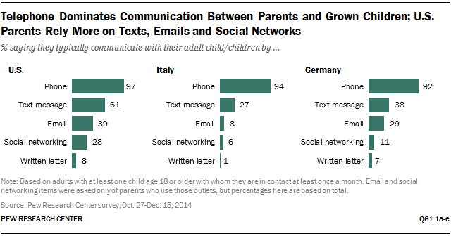 Telephone Dominates Communication Between Parents and Grown Children; U.S. Parents Rely More on Texts, Emails and Social Networks