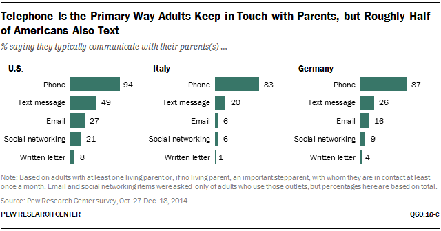Telephone Is the Primary Way Adults Keep in Touch with Parents, but Roughly Half of Americans Also Text
