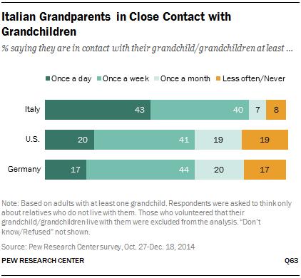 Italian Grandparents in Close Contact with Grandchildren