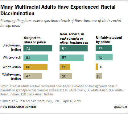 Many Multiracial Adults Have Experienced Racial Discrimination