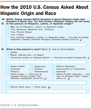 How the 2010 U.S. Census Asked About Hispanic Origin and Race