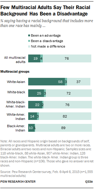 Few Multiracial Adults Say Their Racial Background Has Been a Disadvantage