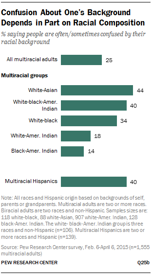 Confusion About One's Background Depends in Part on Racial Composition