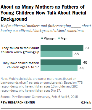 About as Many Mothers as Fathers of Young Children Now Talk About Racial Background