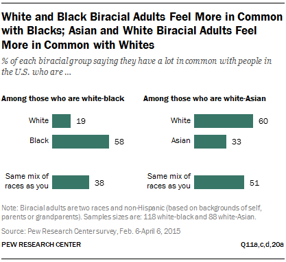 White and Black Biracial Adults Feel More in Common with Blacks; Asian and White Biracial Adults Feel More in Common with Whites