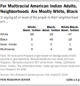 For Multiracial American Indian Adults, Neighborhoods Are Mostly White, Black