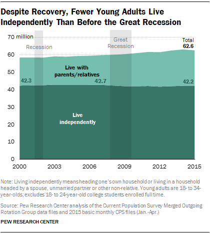 Despite Recovery, Fewer Young Adults Live Independently Than Before the Great Recession