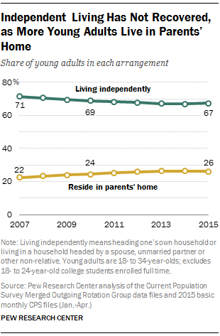 Independent Living Has Not Recovered, as More Young Adults Live in Parents' Home