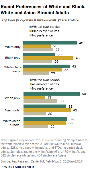Racial Preferences of White and Black, White and Asian Biracial Adults
