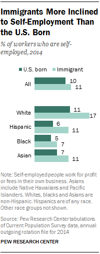 Immigrants More Inclined to Self-Employment Than the U.S. Born