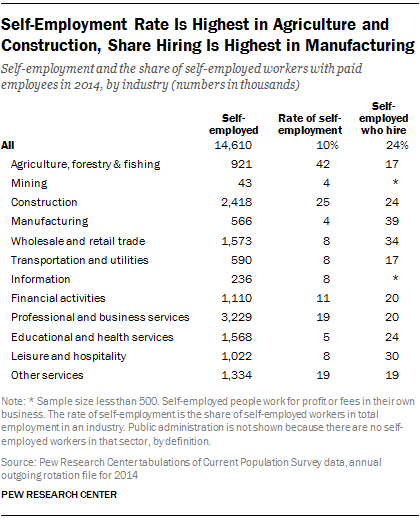 Self-Employment Rate Is Highest in Agriculture and Construction, Share Hiring Is Highest in Manufacturing