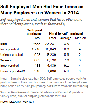 Self-Employed Men Had Four Times as Many Employees as Women in 2014